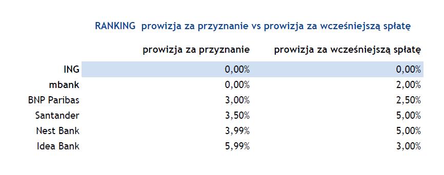 tabela prowizji